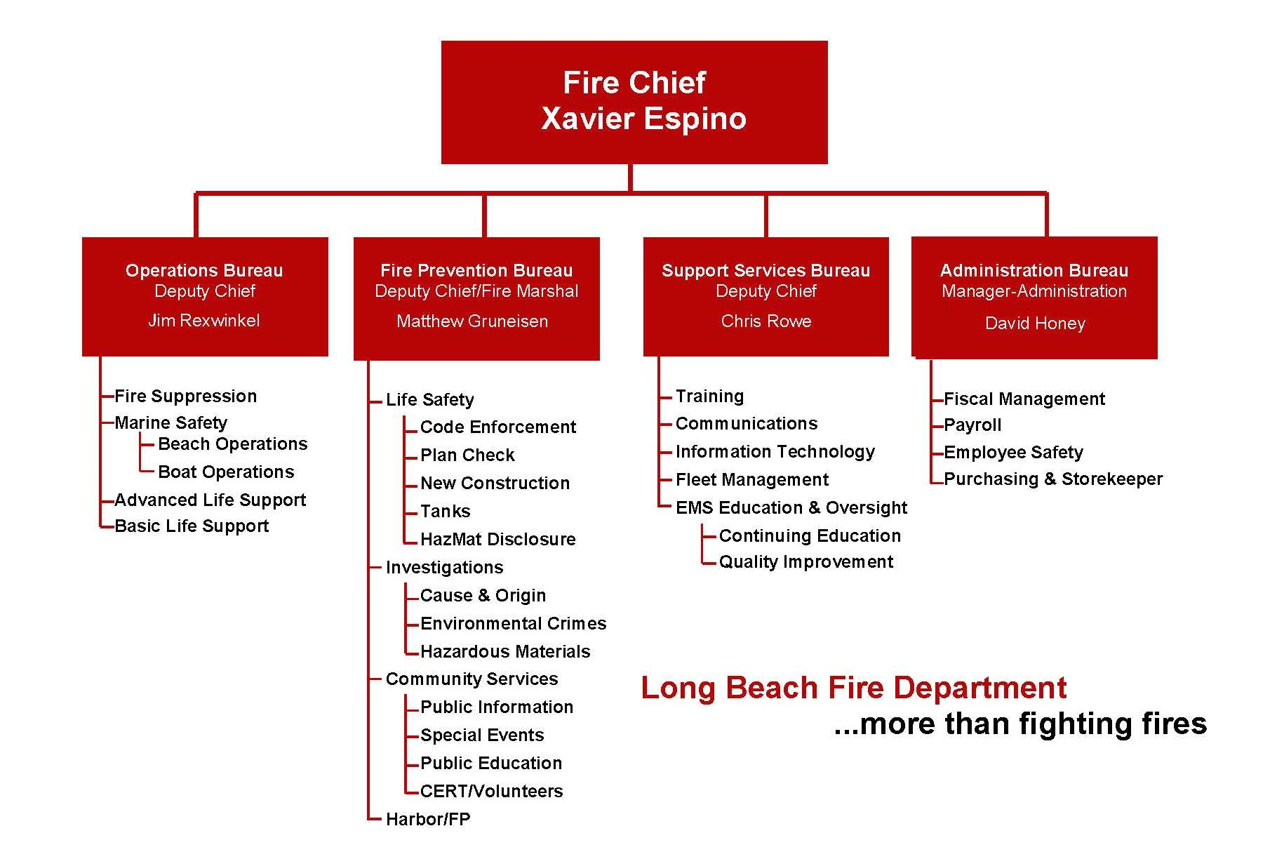 Organization Chart The Long Beach Fire Department Is Divided Into Five Bureaus Which Report To Chief Each Bureau Further Broken Down
