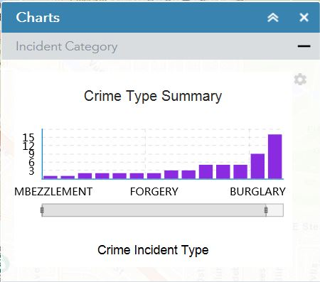 Crime Incidents