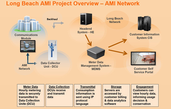 AMI Overview